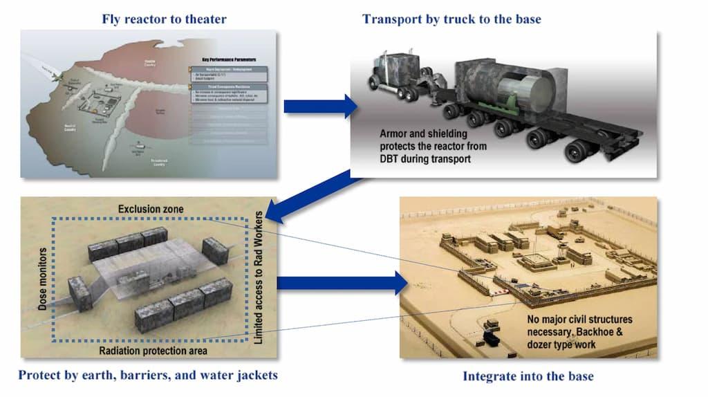 米軍が開発する地上移動式原子力発電機